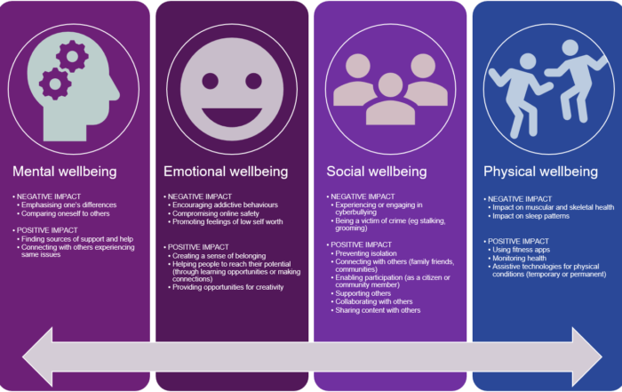impacts of digital on wellbeing