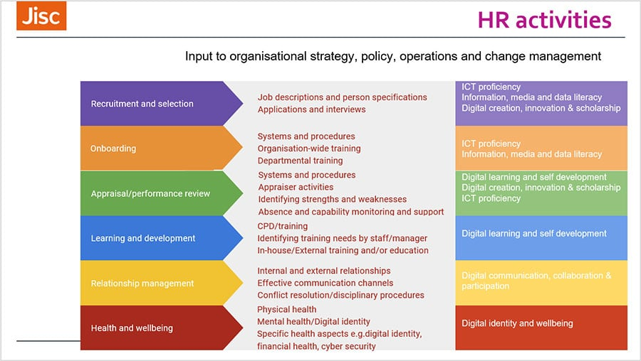 Human resources teams supporting digital capabilities
