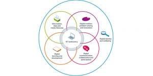jisc capability framework